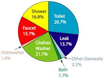 where does all the water go pie chart